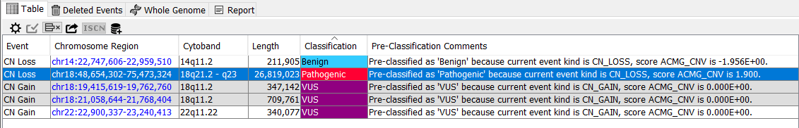 ACMG 2019 pre-classified events table