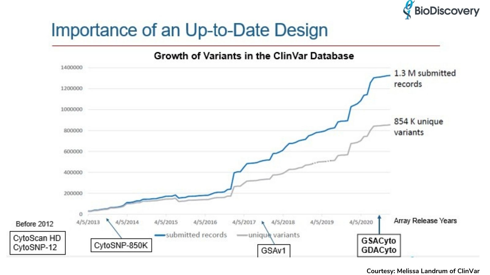 Graph displaying the growth of ClinVar variants compared to array release dates
